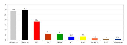 Bildquelle: propagandaschau.wordpress.com - Propagandabereinigtes vorläufiges Ergebnis der Bundestagswahl 2013