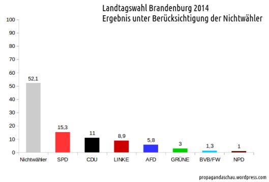 Ergebnis_Brandenburg_2014