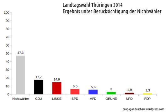 Ergebnis_Thüringen_2014
