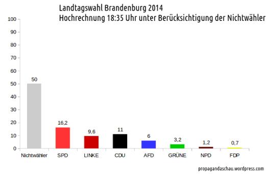 Hochrechnung_Brandenburg_2014