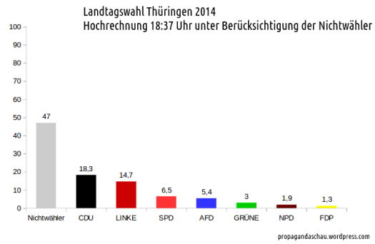 Hochrechnung_Thüringen_2014