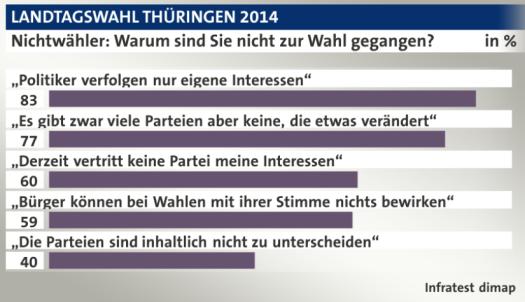 Nichtwähler_Thüringen
