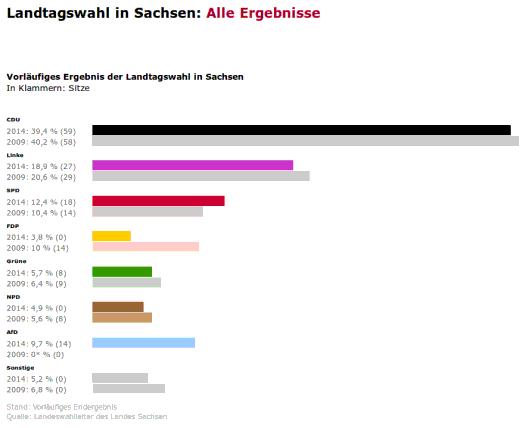 sachsen_wahl_spon