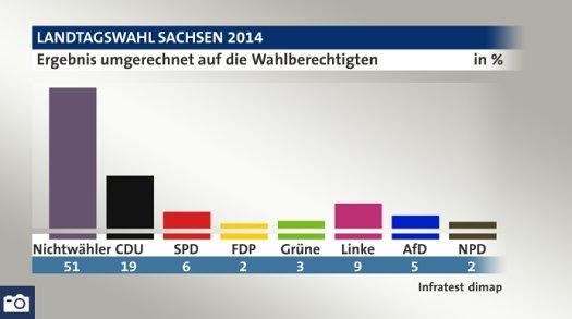 sachsen_wahl_tagesschau2