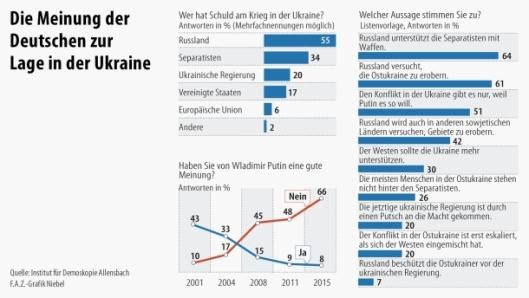 infografik-umfrage-allensbach