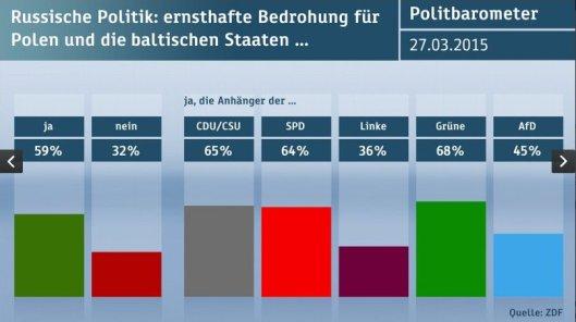 Politbarometer_Russland_Polen