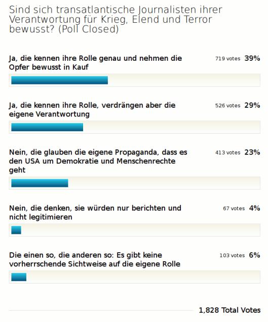 Umfrage_Journalisten_Verantwortung