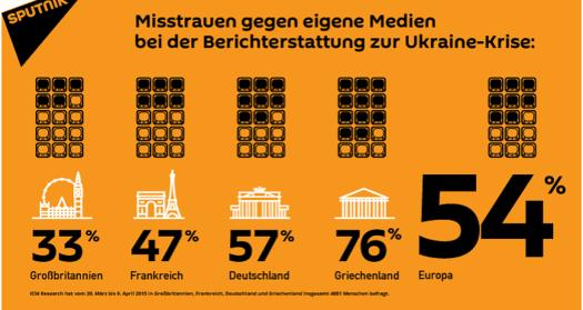 Sputnik_medienvertrauen_EU1525