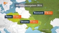 ZDF_heute_13.4.15_Rüstungsausgaben