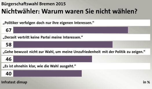 ARD_Bremen_Nichtwähler525