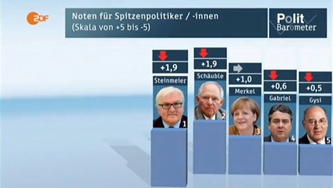 ZDF_29012016_hj_Politbarometer_Merkel