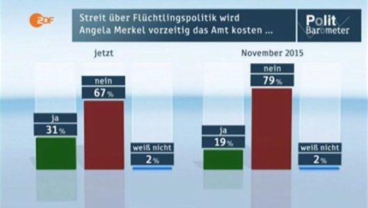 ZDF_29012016_hj_Politbarometer_Merkel_1