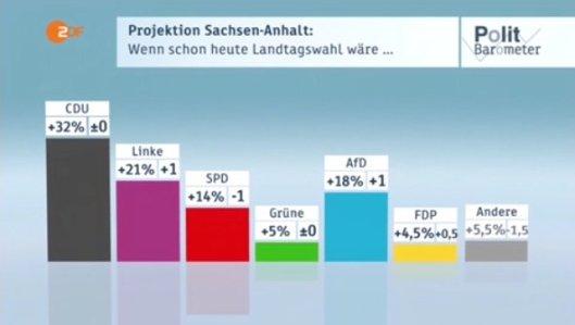 ZDF_10032018_hj_Prognose_SA