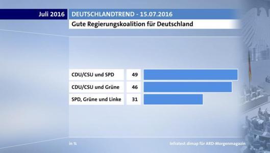 49% der Bürger sehen CDU/CSU und SPD als gute Koalition an Bild anklicken, zum Vergrößern!