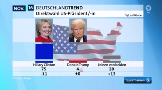 ard_deutschlandtrend_us_wahl