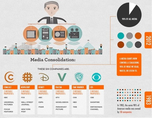 media-concentration2