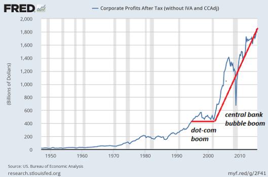 corp-profits9-16550