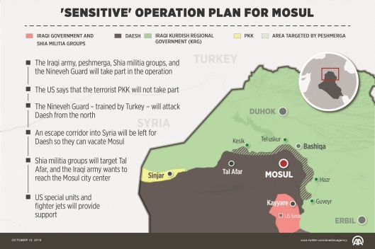 sensitive_operation_plan_mossul