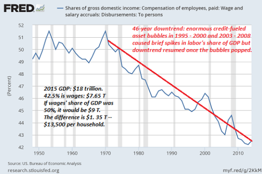 wages-gdp5-16a550